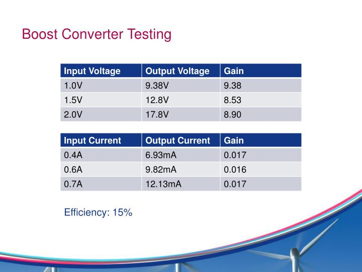 Boost Converter Testing