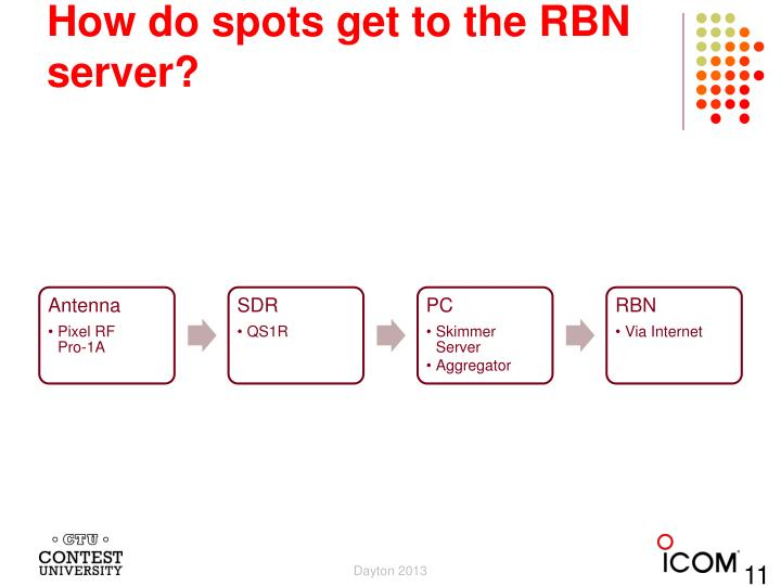 How do spots get to the RBN server?