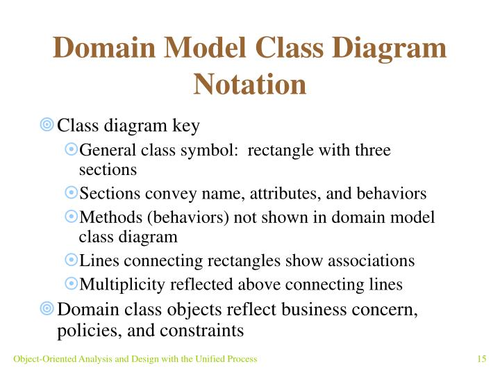 Domain Model Class Diagram Notation