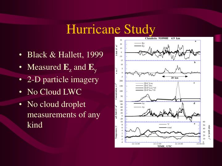 Hurricane Study
