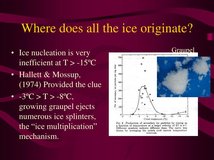 Where does all the ice originate?