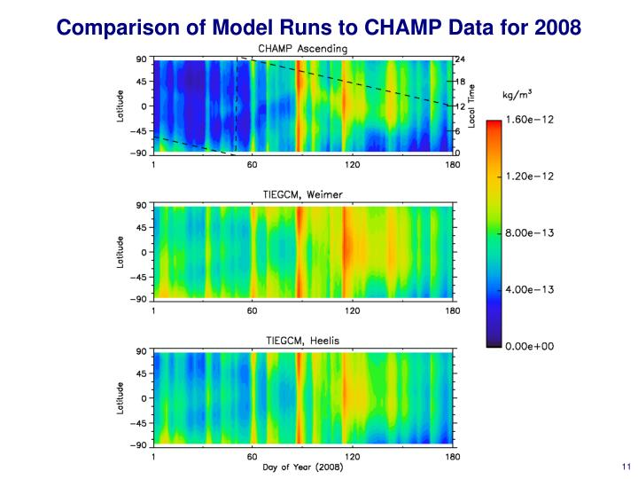 Comparison of Model Runs to CHAMP Data for 2008