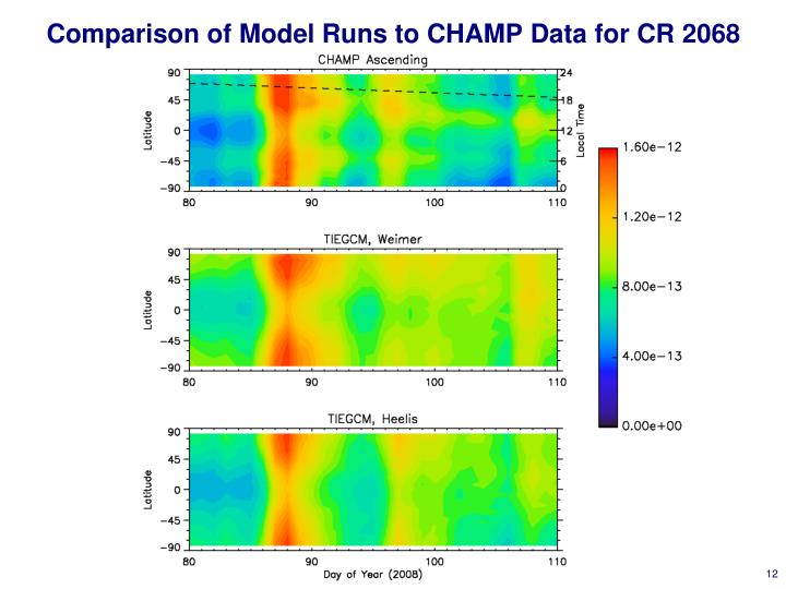 Comparison of Model Runs to CHAMP Data for CR 2068
