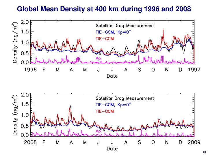 Global Mean Density at 400 km during 1996 and 2008