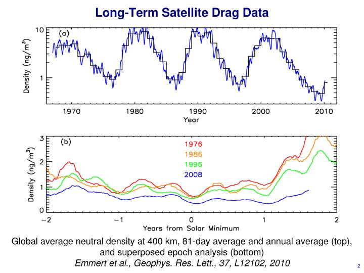 Long term satellite drag data