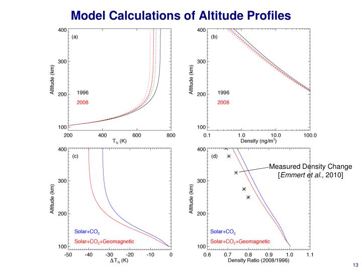 Model Calculations of Altitude Profiles