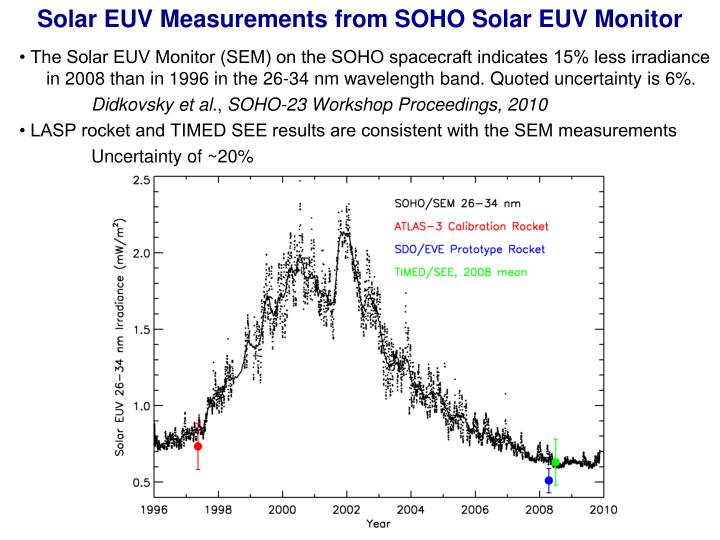 Solar EUV Measurements from SOHO Solar EUV Monitor