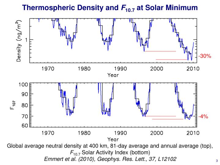 Thermospheric density and f 10 7 at solar minimum