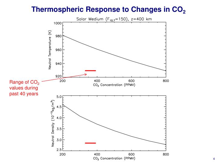 Thermospheric Response to Changes in CO