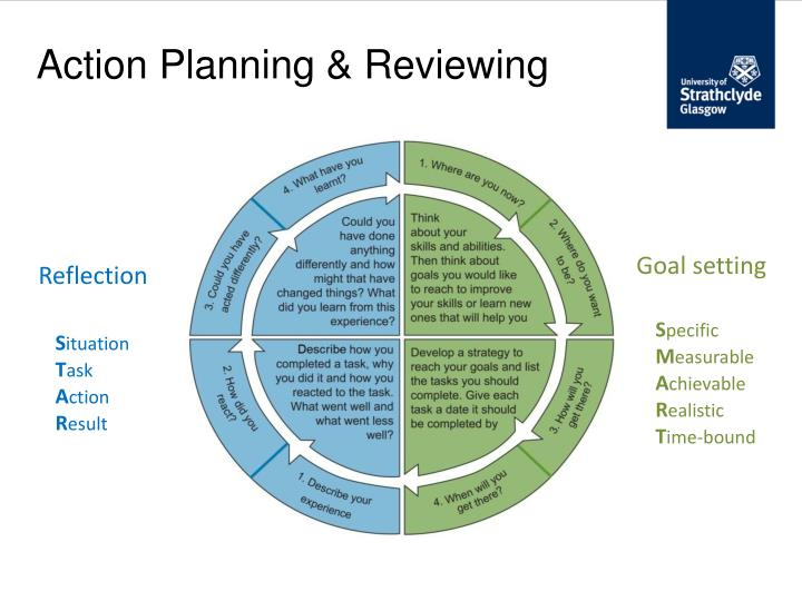 Action Planning & Reviewing