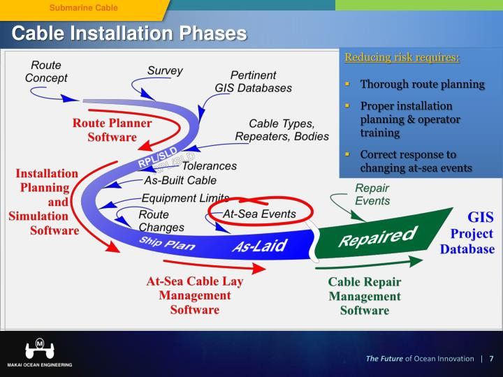 Cable Installation Phases