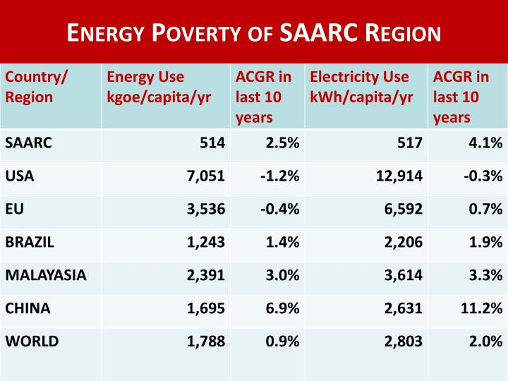 Energy Poverty of SAARC Region