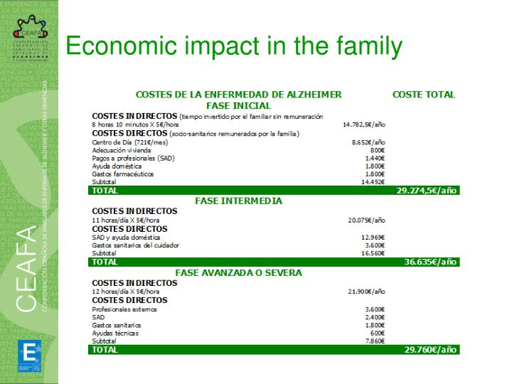 Economic impact in the family