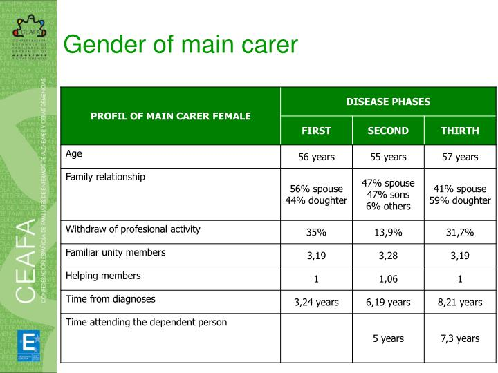 Gender of main carer