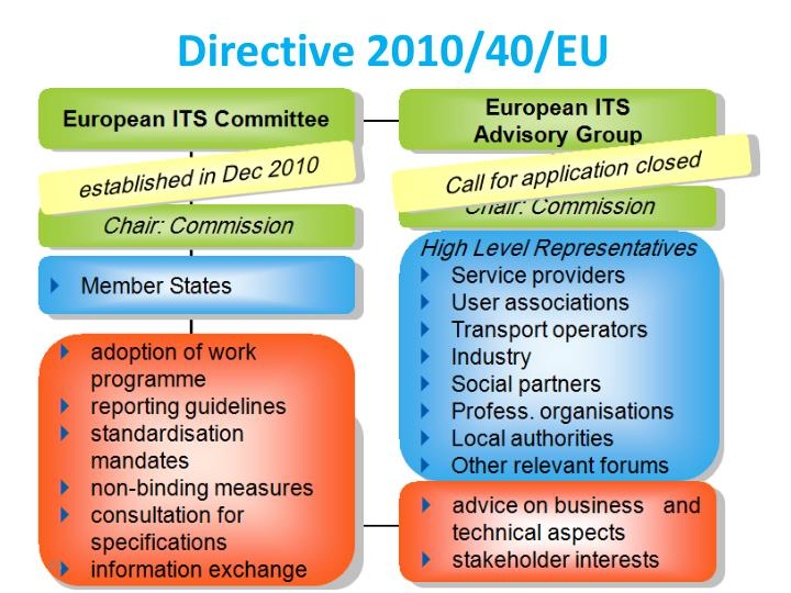 Directive 2010/40/EU