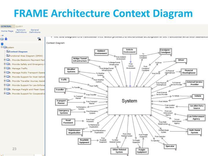 FRAME Architecture Context Diagram
