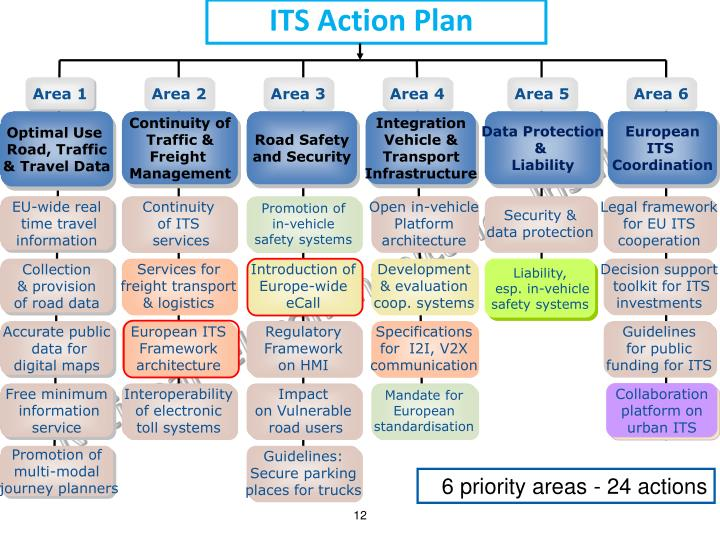 ITS Action Plan