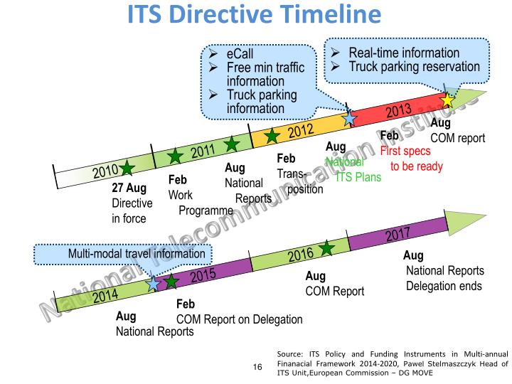 ITS Directive Timeline