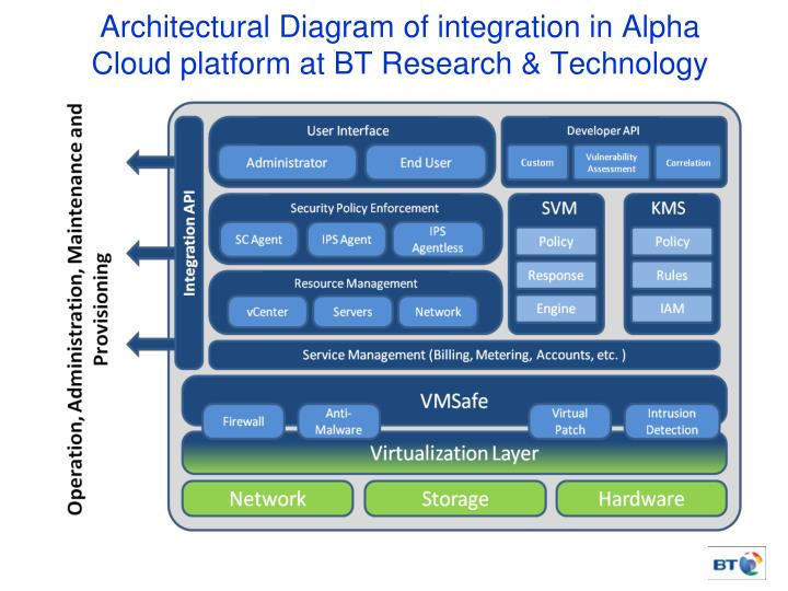 Architectural Diagram of integration in Alpha Cloud platform at BT Research & Technology