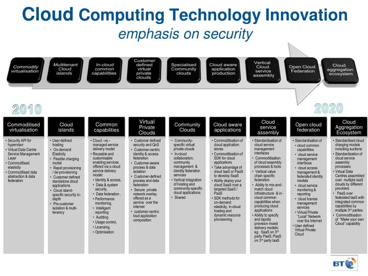 Cloud computing technology innovation emphasis on security
