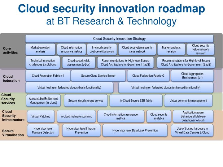 Cloud security innovation roadmap