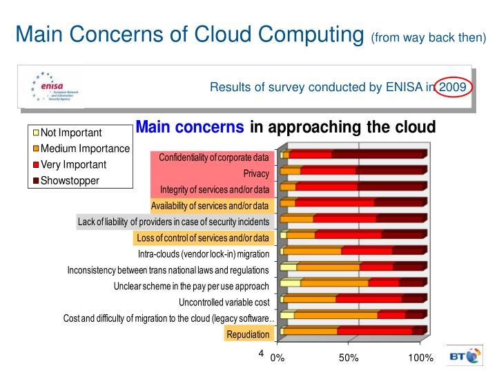 Main Concerns of Cloud Computing