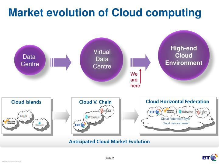 Market evolution of cloud computing