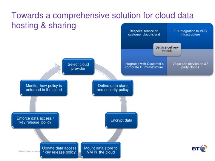 Towards a comprehensive solution for cloud data hosting & sharing