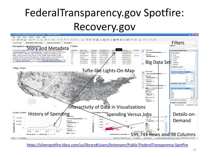 FederalTransparency.gov Spotfire: Recovery.gov