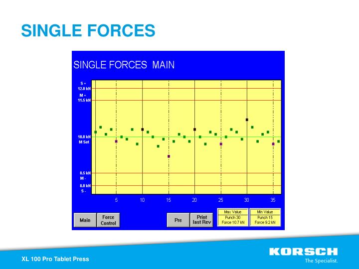 SINGLE FORCES