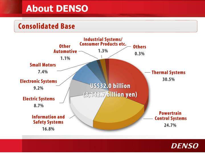 About DENSO