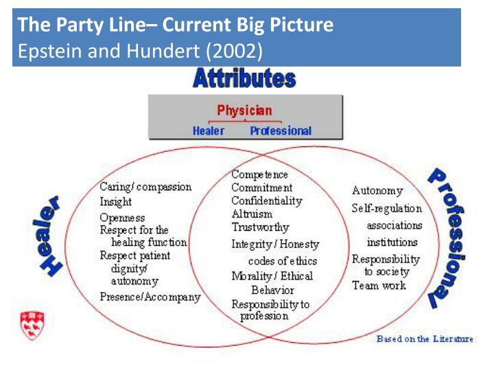 The Party Line– Current Big Picture