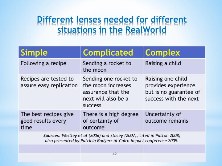 Different lenses needed for different situations in the RealWorld