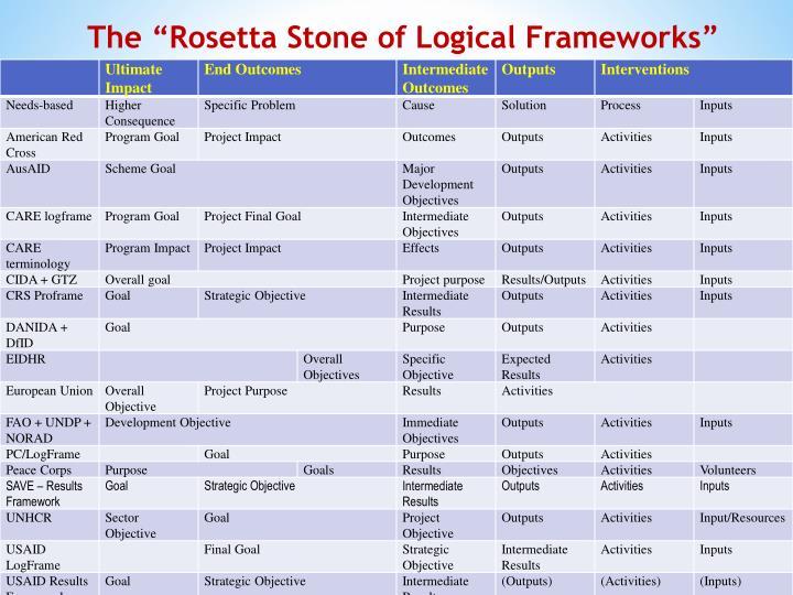 """The """"Rosetta Stone of Logical Frameworks"""""""