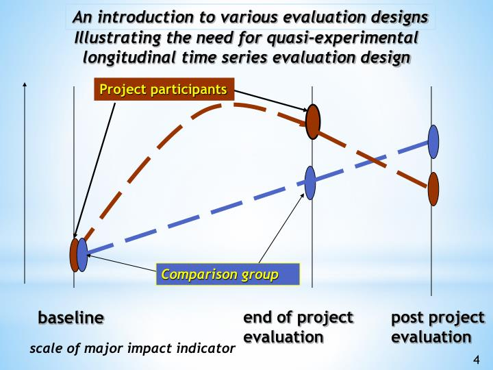 scale of major impact indicator
