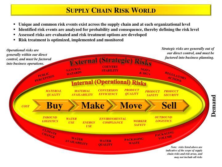 Supply Chain Risk World