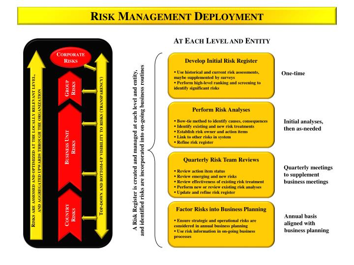 Risk Management Deployment