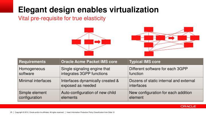 Elegant design enables virtualization