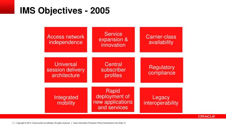 IMS Objectives - 2005