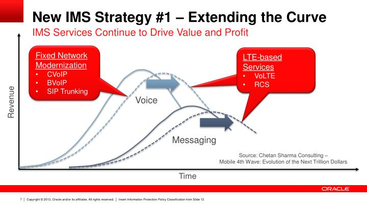 New IMS Strategy #1 – Extending the Curve