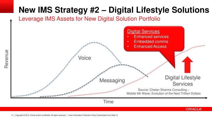 New IMS Strategy #2 – Digital Lifestyle Solutions