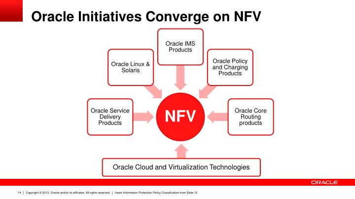Oracle Initiatives Converge on NFV