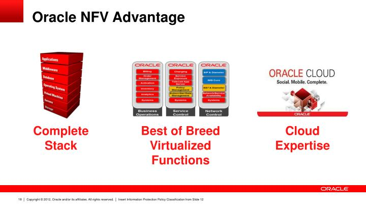 Oracle NFV Advantage