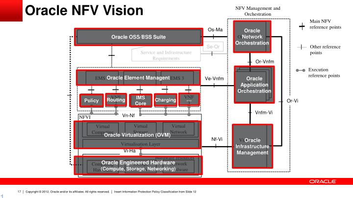 NFV Management and Orchestration
