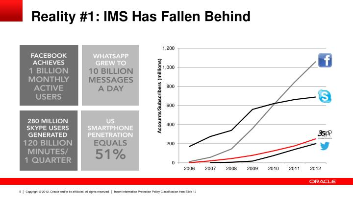 Reality #1: IMS Has Fallen Behind