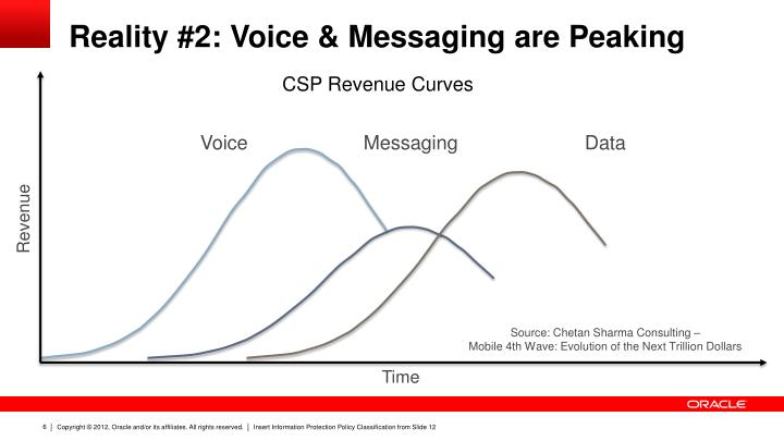 Reality #2: Voice & Messaging are Peaking