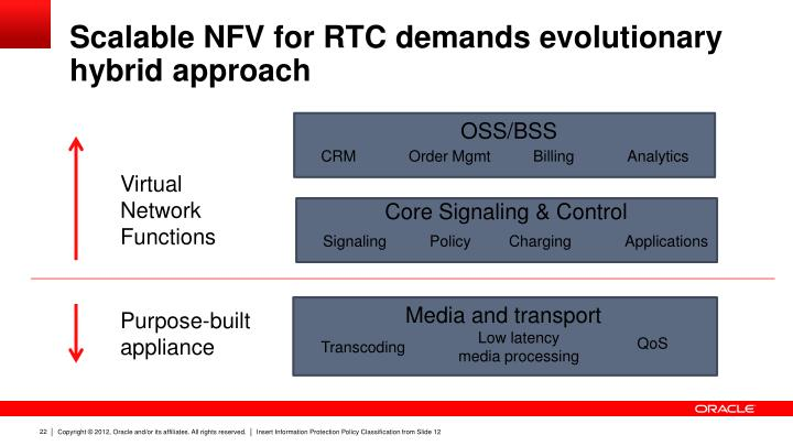 Scalable NFV for RTC demands evolutionary hybrid approach