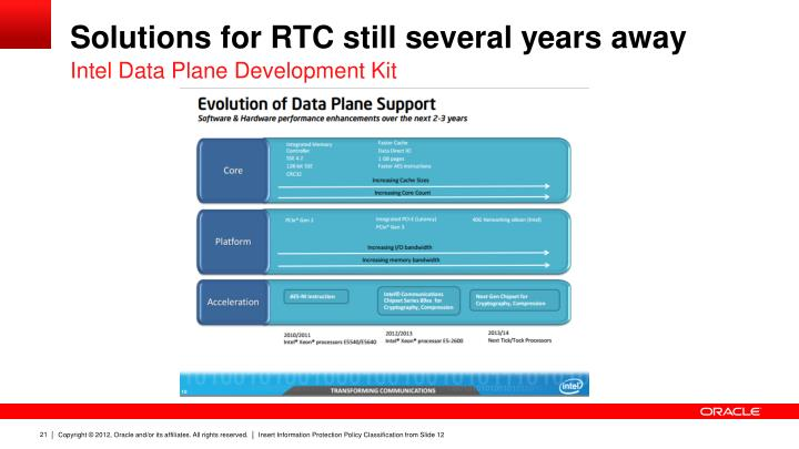 Solutions for RTC still several years away