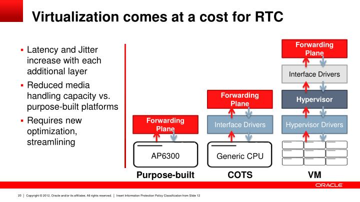 Virtualization comes at a cost for RTC