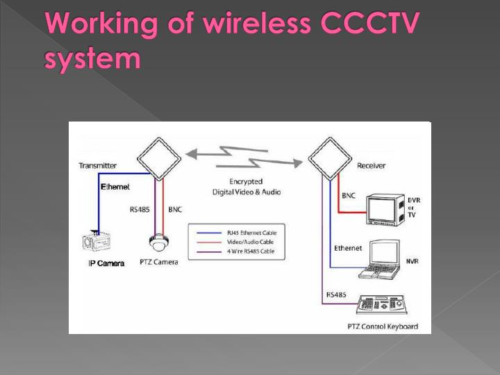 Working of wireless CCCTV system